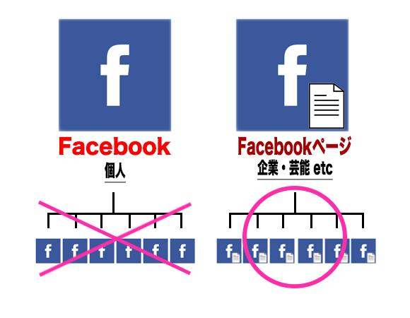 FacebokとFacebookページの違い
