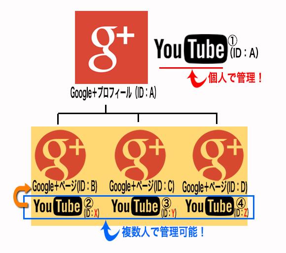 Google+プロフィールとGoogle+ページの違いとYouTubeチャンネル作成時の注意と覚書