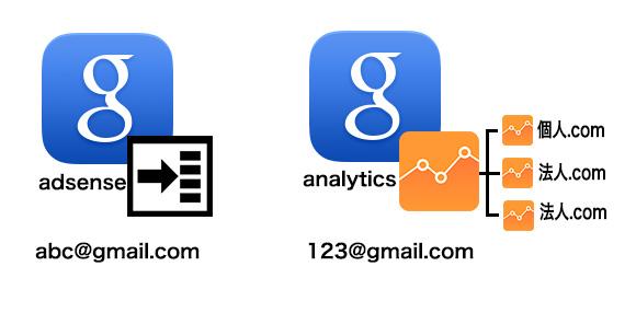 GoogleアドセンスとGoogleアナリティクスをリンク(連携)でハマリ解決!アドセンスとアナリティクスを別々で運用していた場合